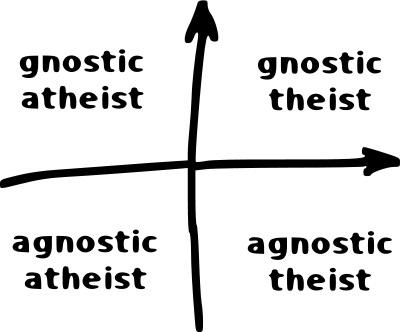 GnosticAgnostic